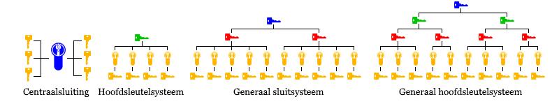 Sleutelsystemen